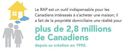 aidé 2,8 millions de Canadiens