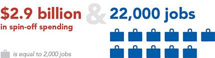 2.9 billion plus 22,000 jobs